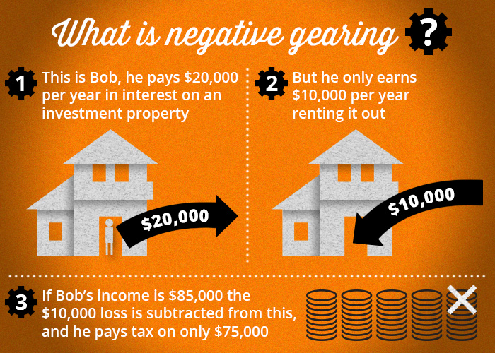 Negative gearing infographic copy2