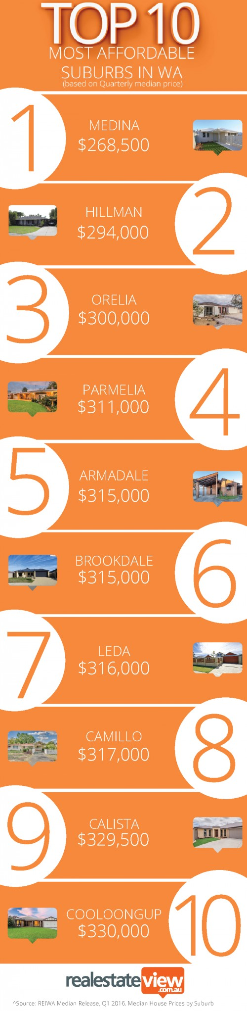 Top10-most-AffordableWA