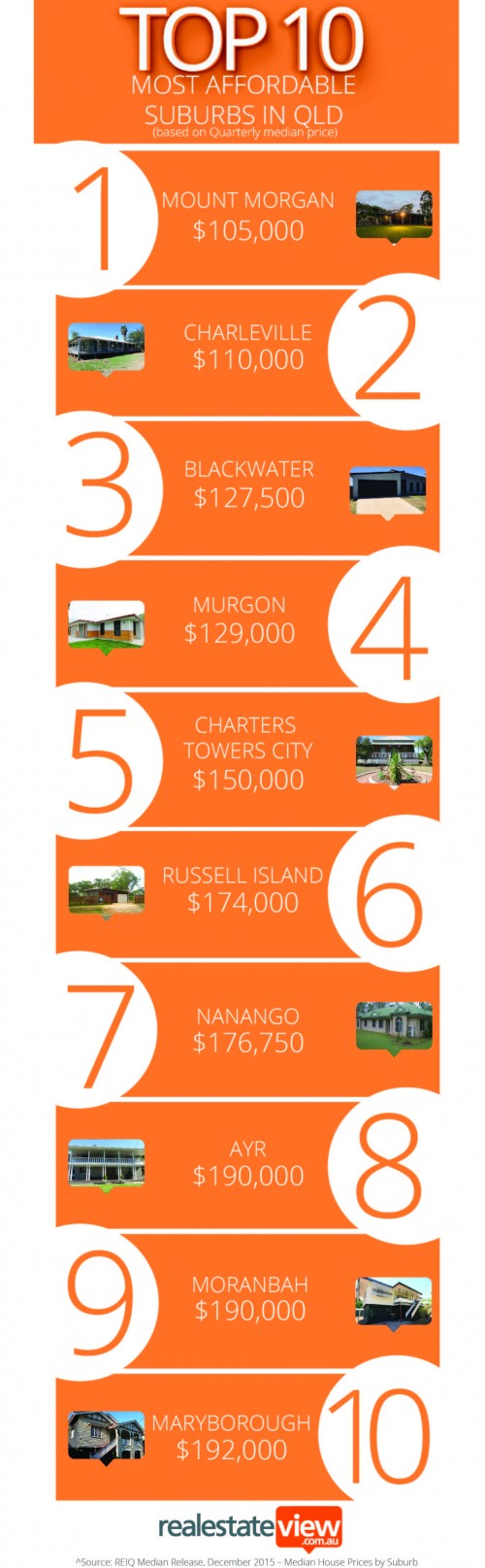 Top10 most affordableQLD