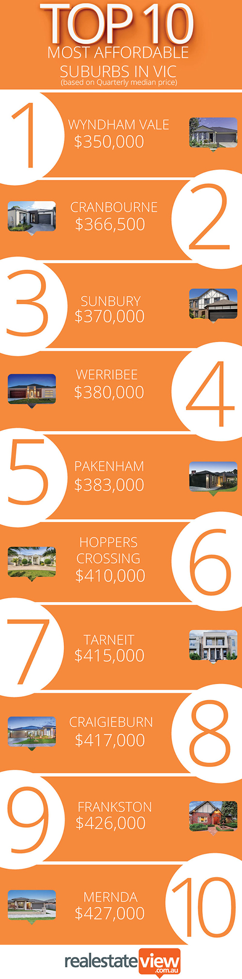 Top10-most-affordableVIC