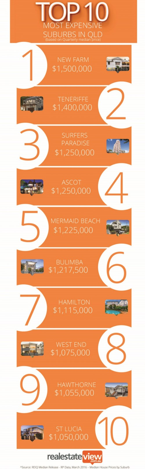 Top10 most expensiveQLD